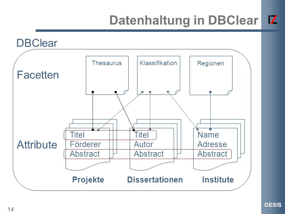 14 GESIS Datenhaltung in DBClear Titel Förderer Abstract Projekte ThesaurusKlassifikation Titel Autor Abstract Dissertationen Regionen Name Adresse Abstract Institute DBClear Attribute Facetten