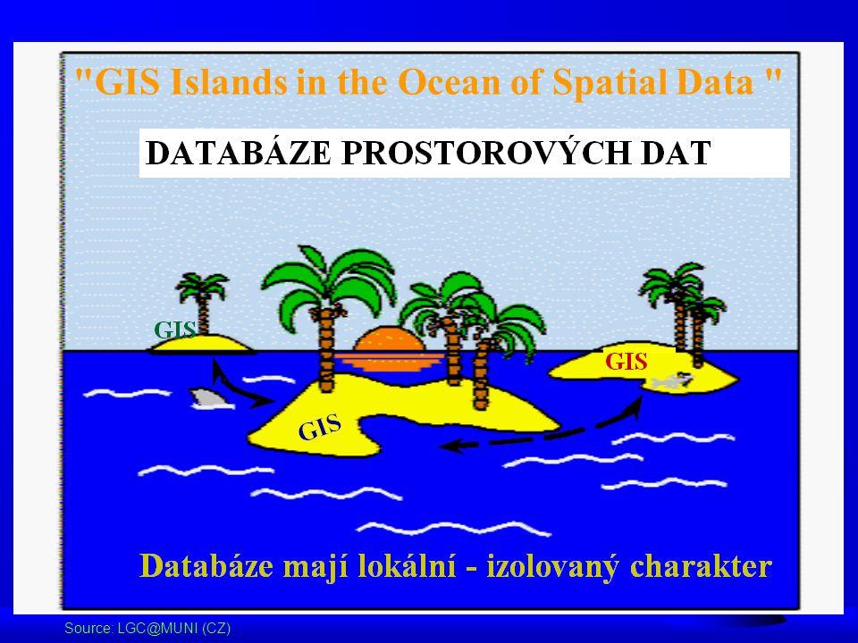 GIS Islands in the Ocean of Spatial Data Source: LGC@MUNI (CZ)