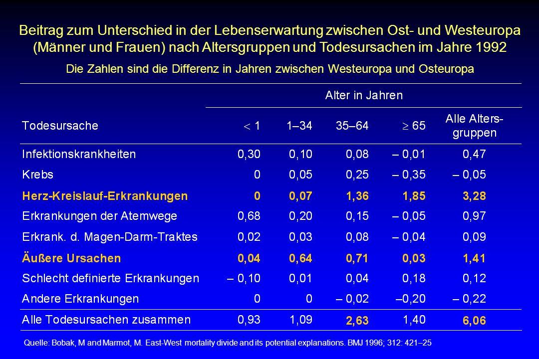 Beitrag zum Unterschied in der Lebenserwartung zwischen Ost- und Westeuropa (Männer und Frauen) nach Altersgruppen und Todesursachen im Jahre 1992 Die Zahlen sind die Differenz in Jahren zwischen Westeuropa und Osteuropa Quelle: Bobak, M and Marmot, M.