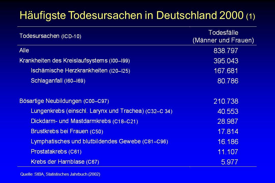 Häufigste Todesursachen in Deutschland 2000 (1) Quelle: StBA, Statistisches Jahrbuch (2002)