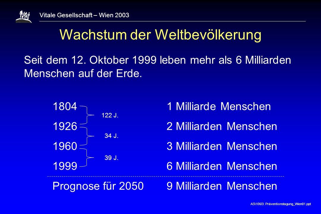 AS\10\03: Präventionstagung_Wien01.ppt Vitale Gesellschaft – Wien 2003 Wachstum der Weltbevölkerung Seit dem 12.