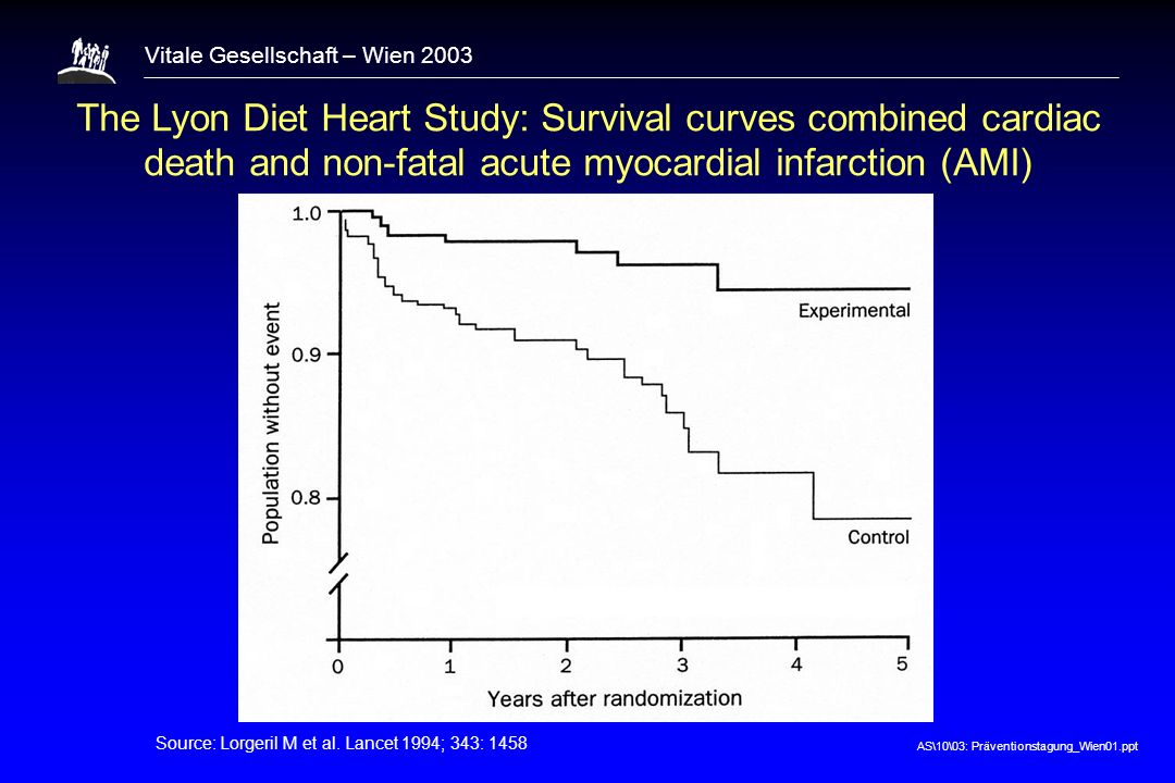 AS\10\03: Präventionstagung_Wien01.ppt Vitale Gesellschaft – Wien 2003 The Lyon Diet Heart Study: Survival curves combined cardiac death and non-fatal