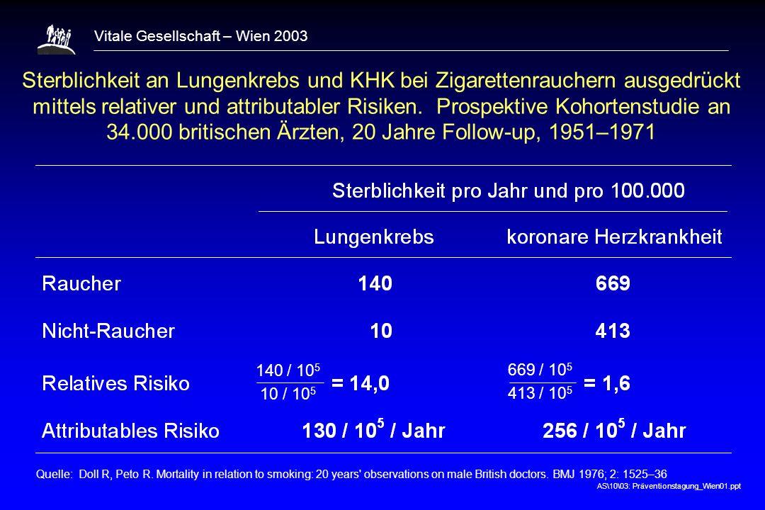 AS\10\03: Präventionstagung_Wien01.ppt Vitale Gesellschaft – Wien 2003 Sterblichkeit an Lungenkrebs und KHK bei Zigarettenrauchern ausgedrückt mittels relativer und attributabler Risiken.