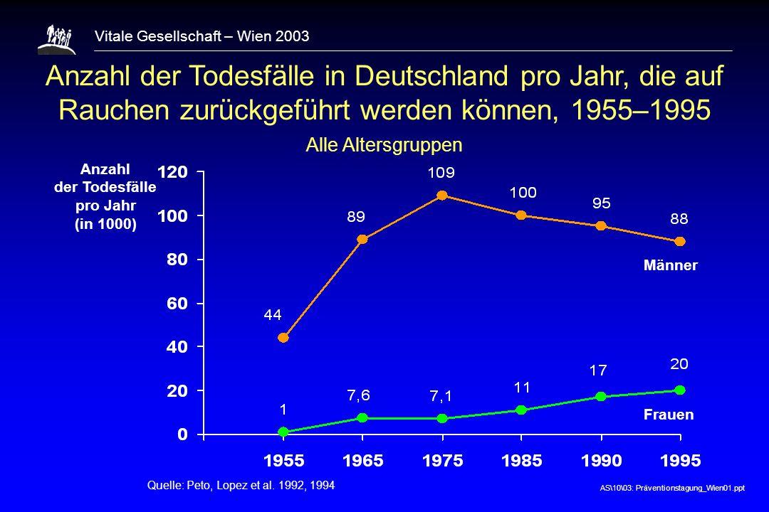 AS\10\03: Präventionstagung_Wien01.ppt Vitale Gesellschaft – Wien 2003 Anzahl der Todesfälle in Deutschland pro Jahr, die auf Rauchen zurückgeführt werden können, 1955–1995 Alle Altersgruppen Quelle: Peto, Lopez et al.