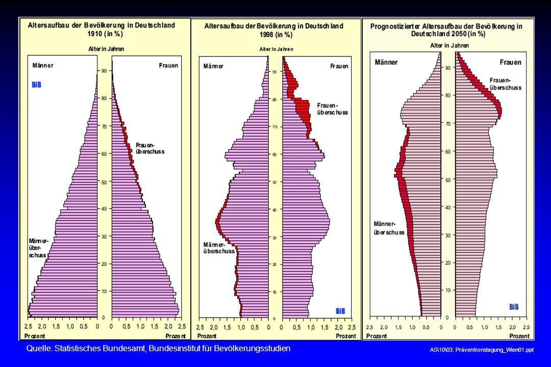AS\10\03: Präventionstagung_Wien01.ppt Vitale Gesellschaft – Wien 2003 Quelle: Statistisches Bundesamt, Bundesinstitut für Bevölkerungsstudien