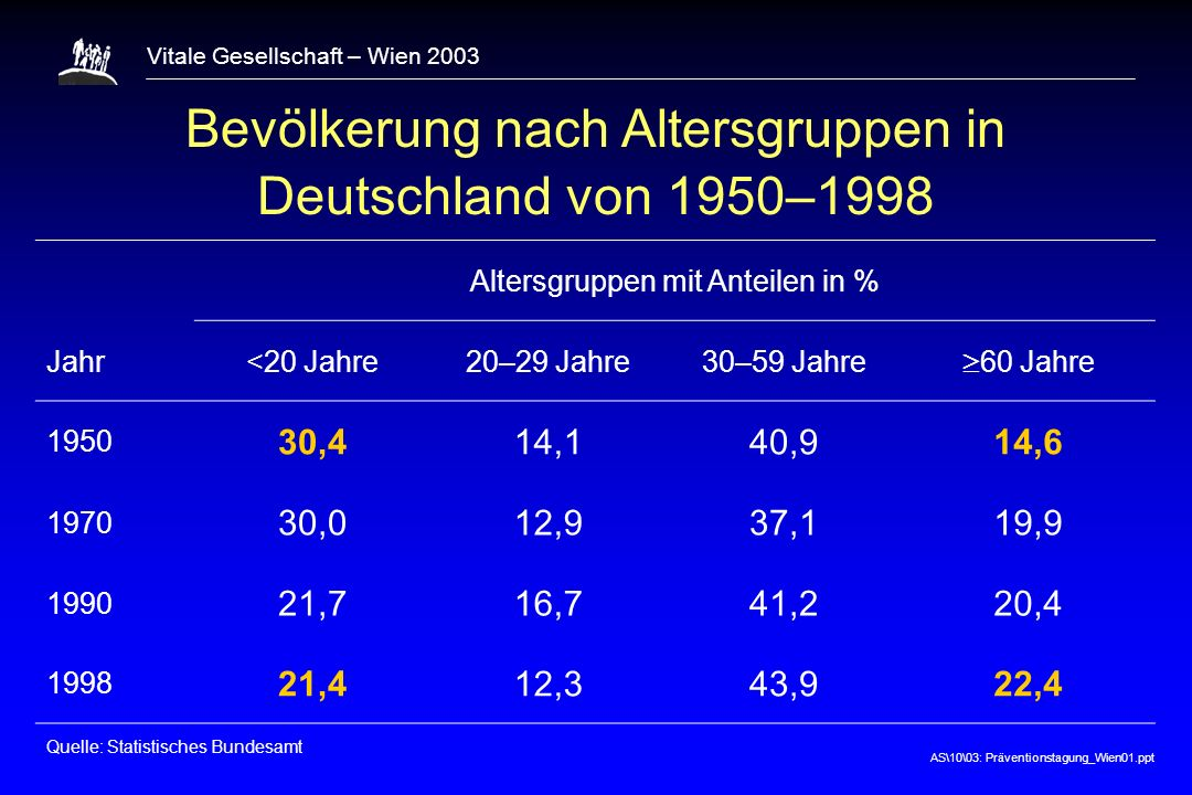 AS\10\03: Präventionstagung_Wien01.ppt Vitale Gesellschaft – Wien 2003 THE CONFERENCE ON THE DECLINE IN CORONARY HEART DISEASE MORTALITY NATIONAL HEART, LUNG, AND BLOOD INSTITUTE NATIONAL INSTITUTES OF HEALTH BETHESDA (U.S.A.) October 24–25, 1978