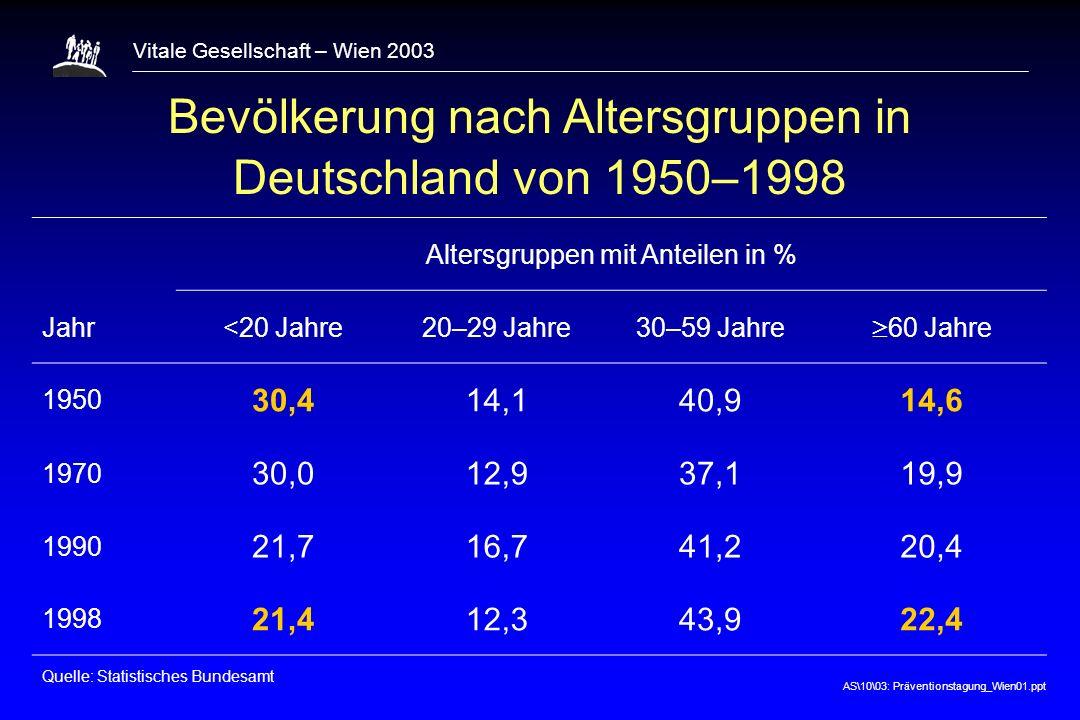 AS\10\03: Präventionstagung_Wien01.ppt Vitale Gesellschaft – Wien 2003 KHK Inzidenzraten in Abhängigkeit von Bluthochdruck, Hypercholesterinämie und Rauchen (und ihren Kombinationen) bei Männern der Region Augsburg, adjustiert für Alter 0 20 30 40 10 Inzidenzrate (pro 1000 PJ) RR = 1,0 2,7 2,8 4,2 6,5 8,3 11,1 1,5 000000 111111 011011 101101 110110 010010 100100 001001 8 / 3734 / 1337 / 1107 / 754 / 3516 / 1076 / 339 / 149 Risikofaktor- kombination: Bluthochdruck TC/HDL-C 5.5 Rauchen ( 1 Zig.