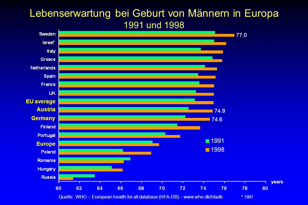 Lebenserwartung bei Geburt von Männern in Europa 1991 und 1998 Quelle: WHO – European health for all database (HFA-DB) – www.who.dk/hfadb * 1997 years