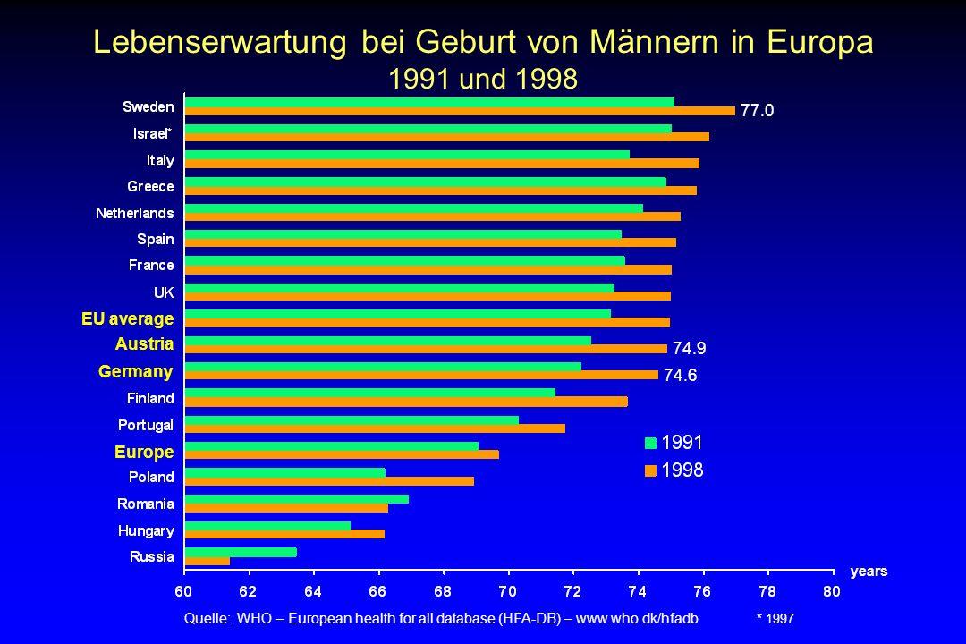 Lebenserwartung bei Geburt von Frauen in Europa 1991 und 1998 Quelle: WHO – European health for all database (HFA-DB) – www.who.dk/hfadb * 1997 years EU average Europe Germany 82.7 80.8 Austria 81.181.1
