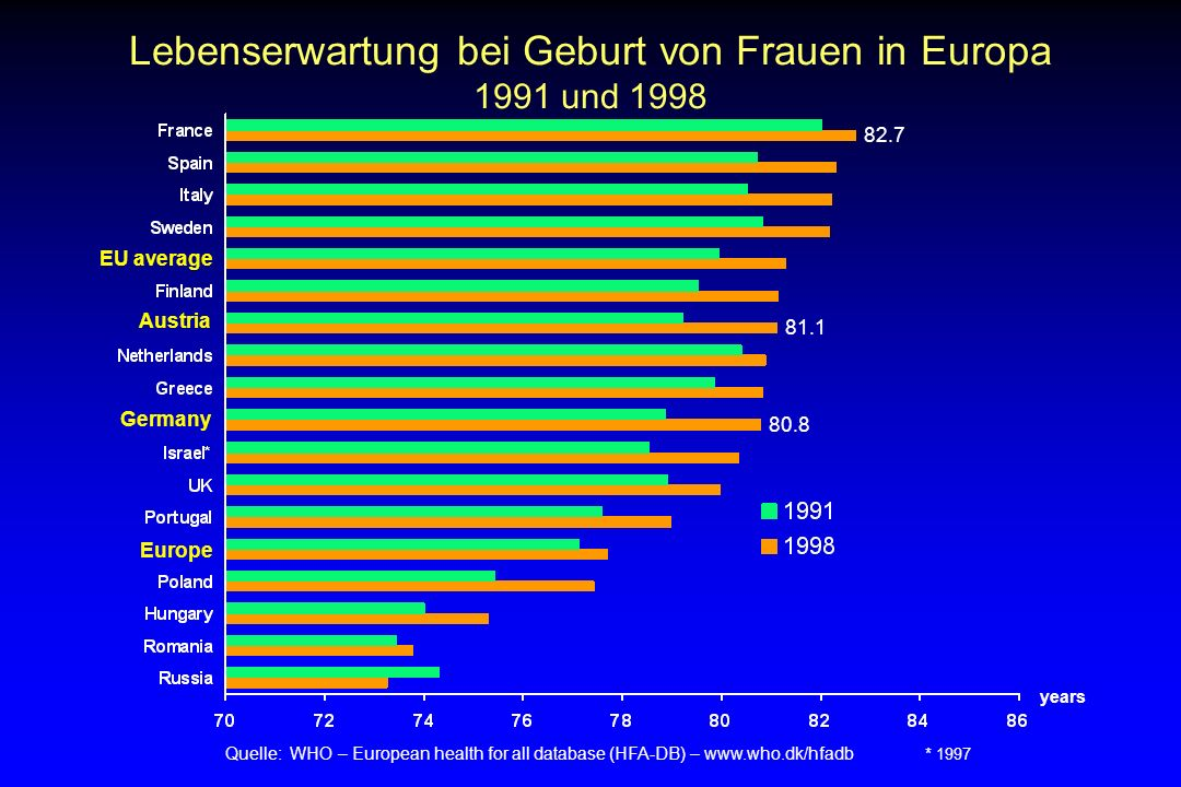 Lebenserwartung bei Geburt von Frauen in Europa 1991 und 1998 Quelle: WHO – European health for all database (HFA-DB) – www.who.dk/hfadb * 1997 years
