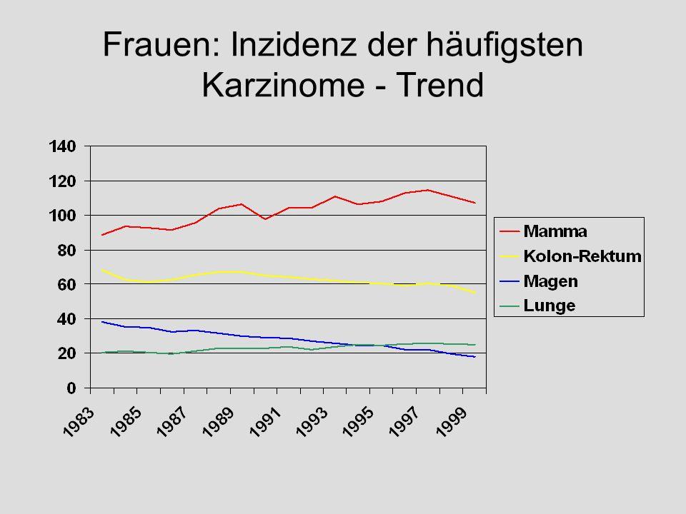 Frauen: Inzidenz der häufigsten Karzinome - Trend