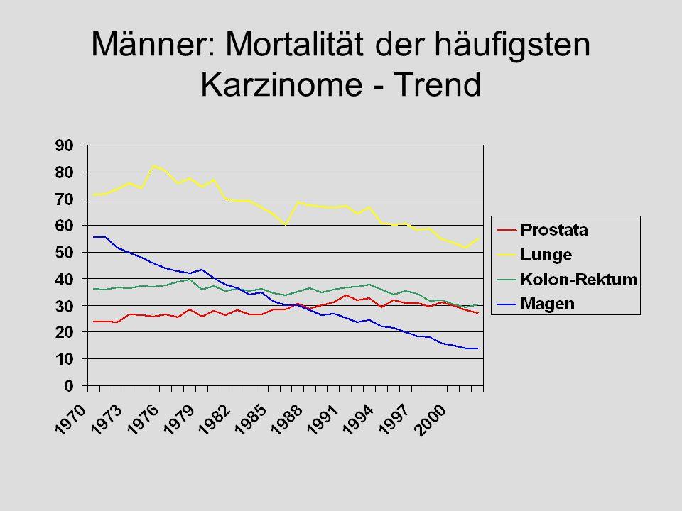 Männer: Mortalität der häufigsten Karzinome - Trend