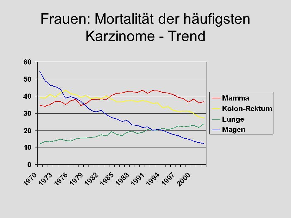 Frauen: Mortalität der häufigsten Karzinome - Trend