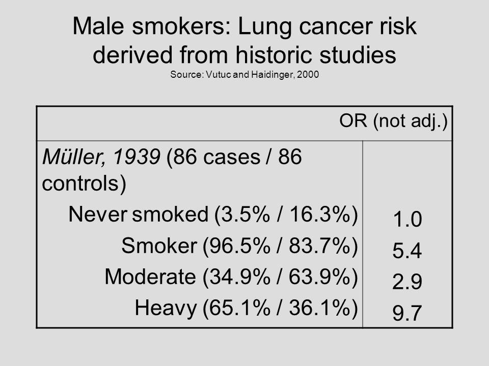 Male smokers: Lung cancer risk derived from historic studies Source: Vutuc and Haidinger, 2000 OR (not adj.) Müller, 1939 (86 cases / 86 controls) Nev