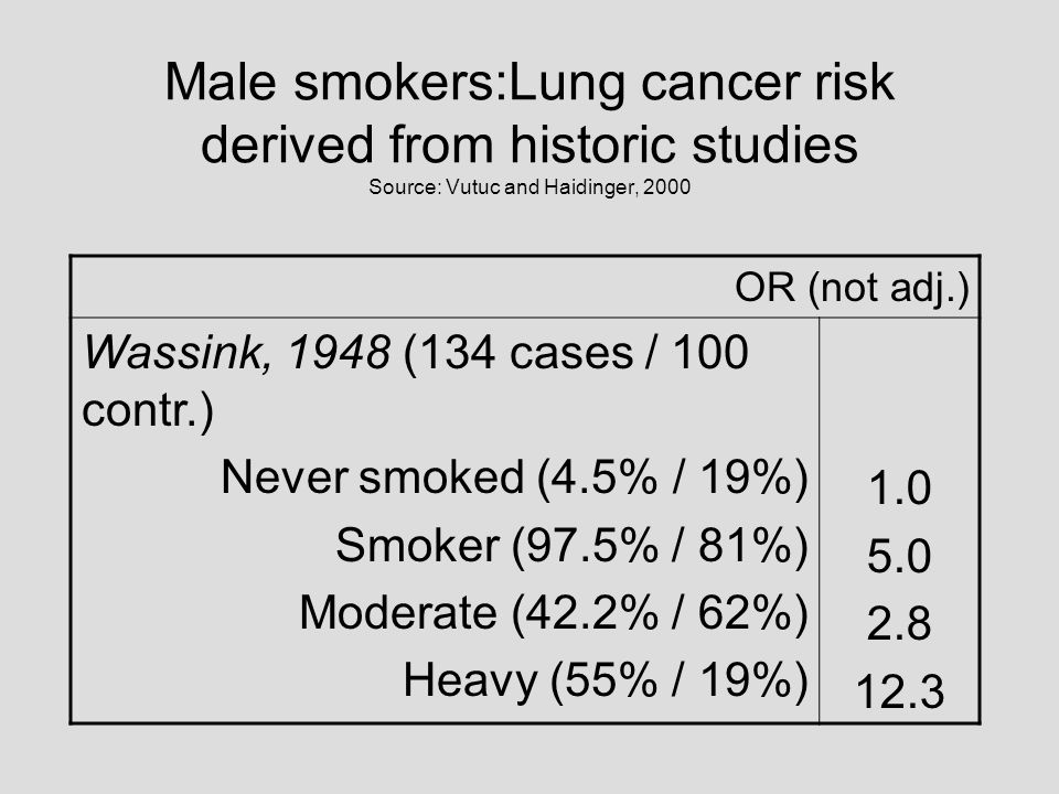 Male smokers:Lung cancer risk derived from historic studies Source: Vutuc and Haidinger, 2000 OR (not adj.) Wassink, 1948 (134 cases / 100 contr.) Nev
