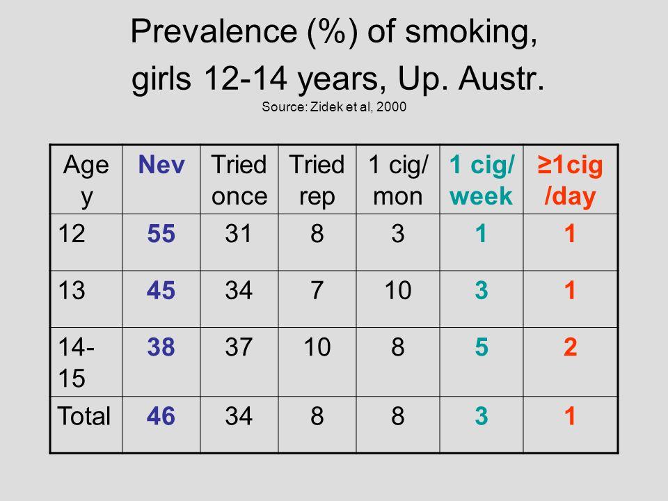 Prevalence (%) of smoking, girls 12-14 years, Up. Austr. Source: Zidek et al, 2000 Age y NevTried once Tried rep 1 cig/ mon 1 cig/ week 1cig /day 1255