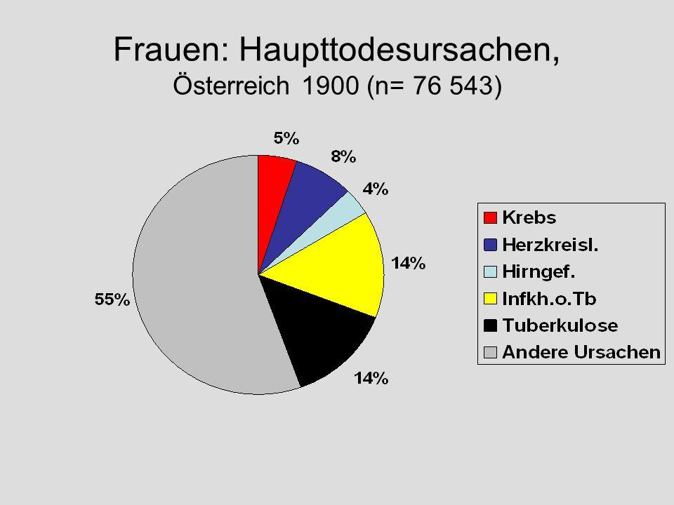 Frauen: Haupttodesursachen, Österreich 1900 (n= 76 543)