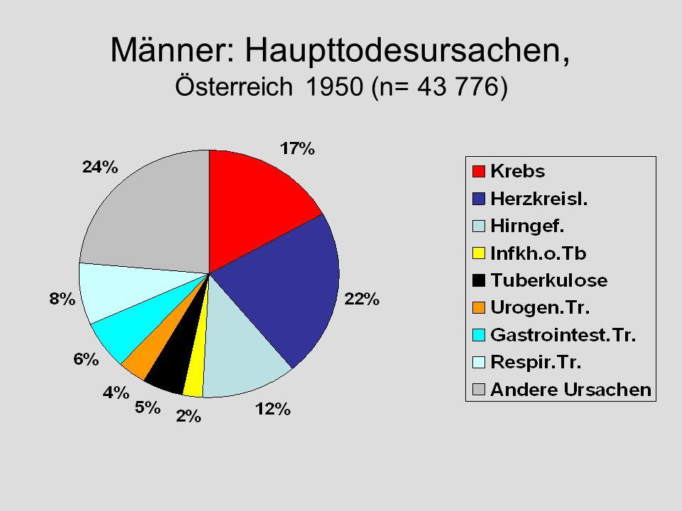 Männer: Haupttodesursachen, Österreich 1950 (n= 43 776)