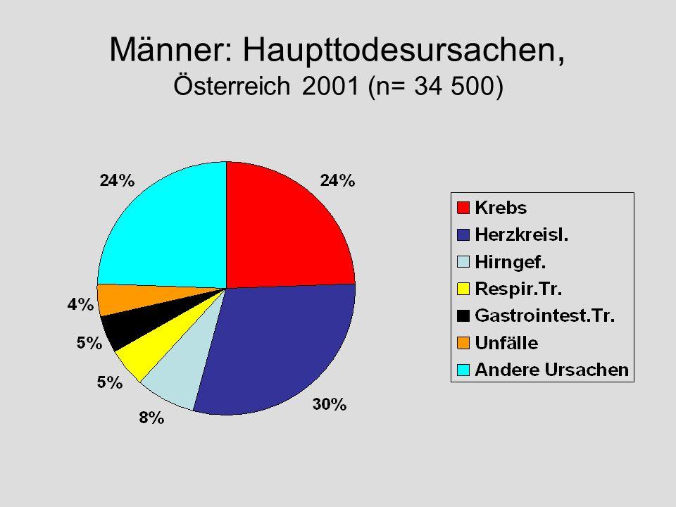 Männer: Haupttodesursachen, Österreich 2001 (n= 34 500)