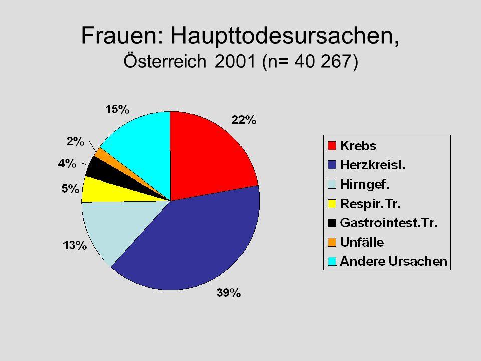 Frauen: Haupttodesursachen, Österreich 2001 (n= 40 267)