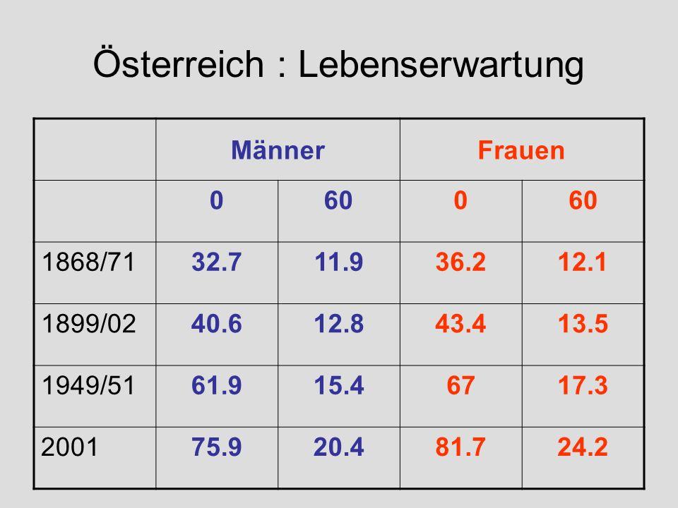 Österreich : Lebenserwartung MännerFrauen 0600 1868/7132.711.936.212.1 1899/0240.612.843.413.5 1949/5161.915.46717.3 200175.920.481.724.2