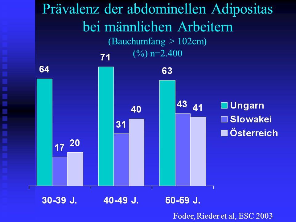 Prävalenz der abdominellen Adipositas bei männlichen Arbeitern (Bauchumfang > 102cm) (%) n=2.400 Fodor, Rieder et al, ESC 2003