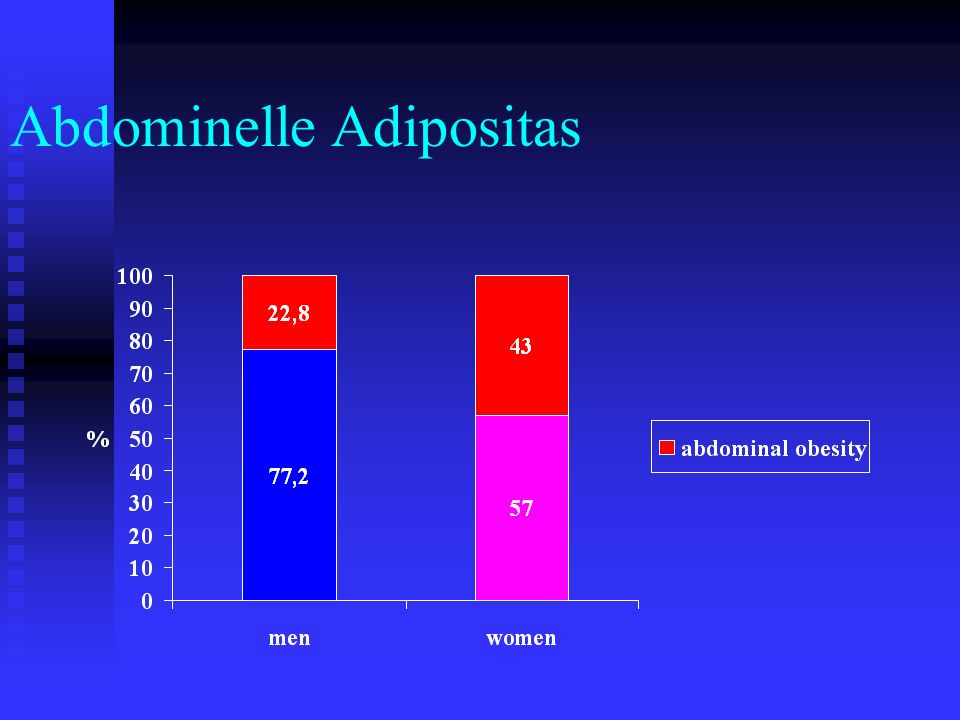 Abdominelle Adipositas