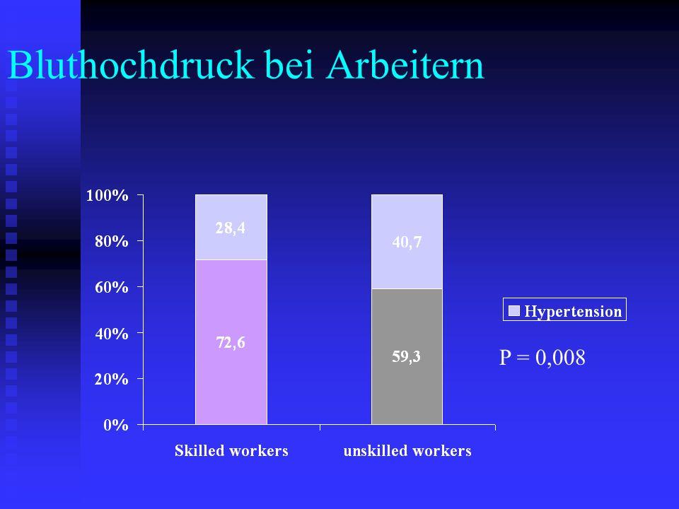 Bluthochdruck bei Arbeitern P = 0,008