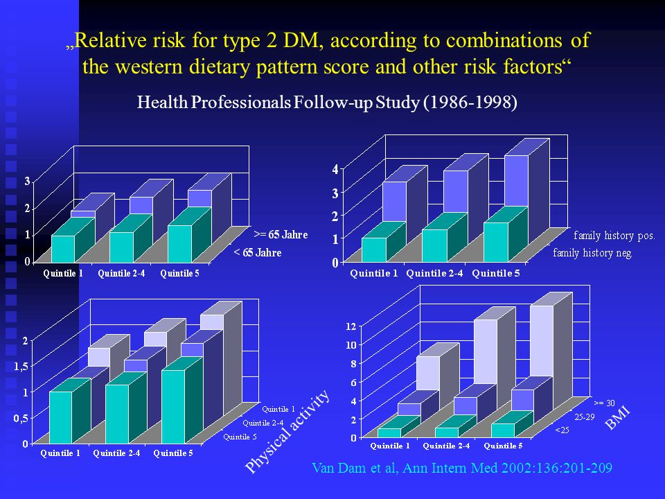 Relative risk for type 2 DM, according to combinations of the western dietary pattern score and other risk factors Health Professionals Follow-up Study (1986-1998) Van Dam et al, Ann Intern Med 2002:136:201-209 Physical activity BMI