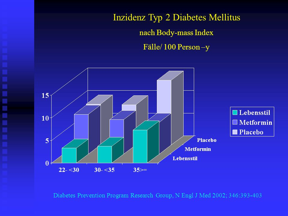Inzidenz Typ 2 Diabetes Mellitus nach Body-mass Index Fälle/ 100 Person –y Diabetes Prevention Program Research Group, N Engl J Med 2002; 346:393-403