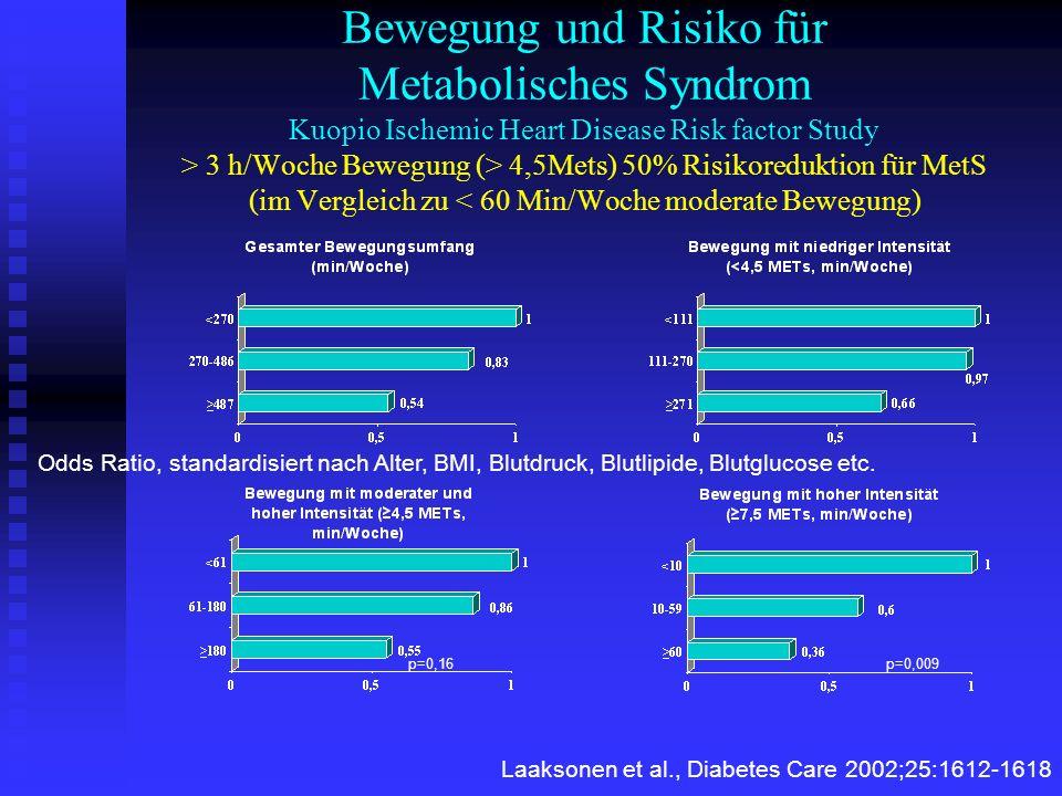 Bewegung und Risiko für Metabolisches Syndrom Kuopio Ischemic Heart Disease Risk factor Study > 3 h/Woche Bewegung (> 4,5Mets) 50% Risikoreduktion für