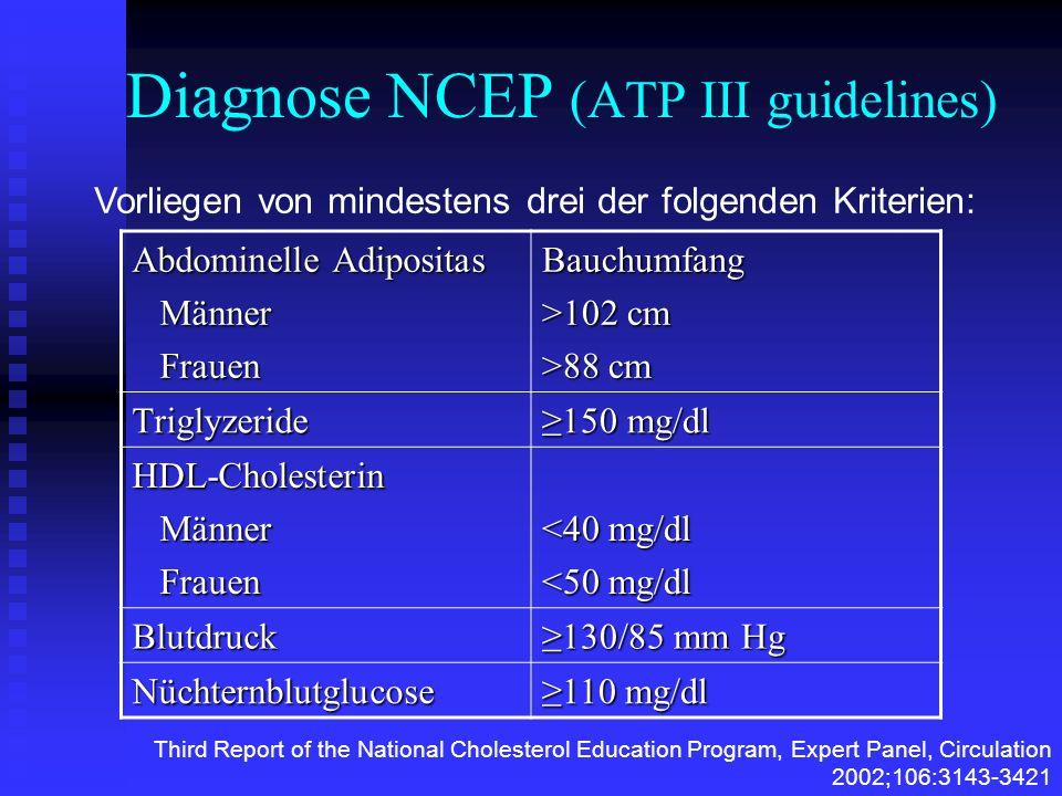Diagnose NCEP (ATP III guidelines) Abdominelle Adipositas Männer Männer Frauen FrauenBauchumfang >102 cm >88 cm Triglyzeride 150 mg/dl HDL-Cholesterin