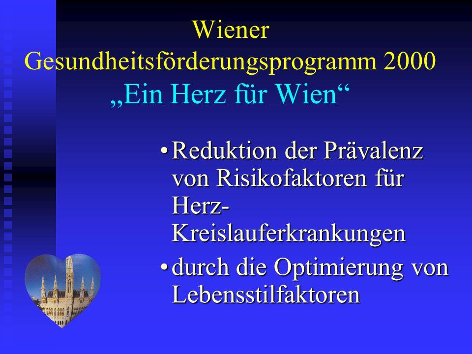 Wiener Gesundheitsförderungsprogramm 2000 Ein Herz für Wien Reduktion der Prävalenz von Risikofaktoren für Herz- KreislauferkrankungenReduktion der Pr