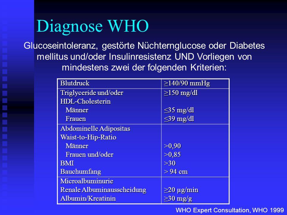 Bewegung und Risiko für Metabolisches Syndrom Kuopio Ischemic Heart Disease Risk factor Study > 3 h/Woche Bewegung (> 4,5Mets) 50% Risikoreduktion für MetS (im Vergleich zu < 60 Min/Woche moderate Bewegung) Laaksonen et al., Diabetes Care 2002;25:1612-1618 p=0,16p=0,009 Odds Ratio, standardisiert nach Alter, BMI, Blutdruck, Blutlipide, Blutglucose etc.