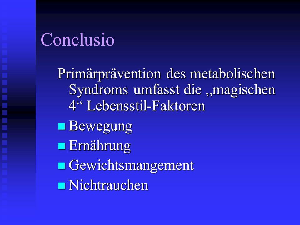 Conclusio Primärprävention des metabolischen Syndroms umfasst die magischen 4 Lebensstil-Faktoren Bewegung Bewegung Ernährung Ernährung Gewichtsmangem