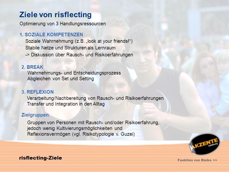 5 risflecting-Ziele Funktion von Risiko >> Ziele von risflecting Optimierung von 3 Handlungsressourcen 1. SOZIALE KOMPETENZEN Soziale Wahrnehmung (z.B