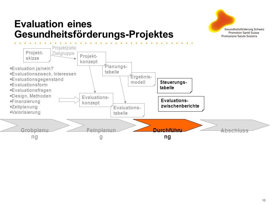 10 Evaluation eines Gesundheitsförderungs-Projektes Ergebnis- modell Grobplanu ng Feinplanun g Durchführu ng Abschluss Planungs- tabelle Evaluations-