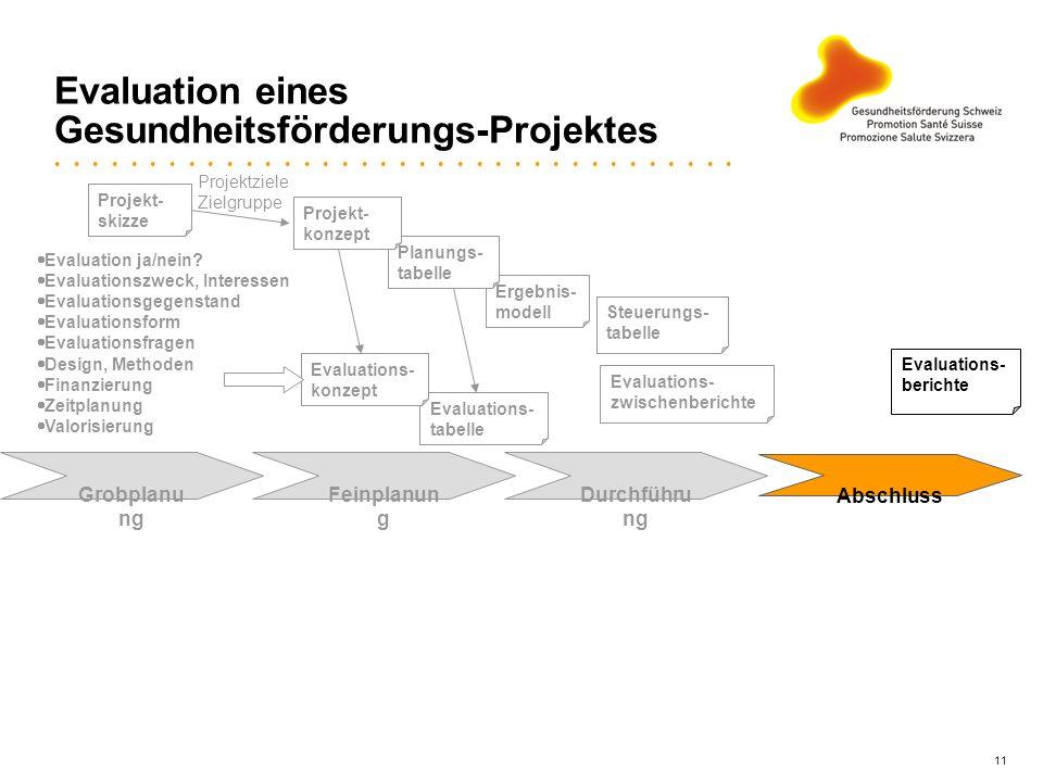 11 Evaluation eines Gesundheitsförderungs-Projektes Ergebnis- modell Grobplanu ng Feinplanun g Durchführu ng Abschluss Planungs- tabelle Evaluations-