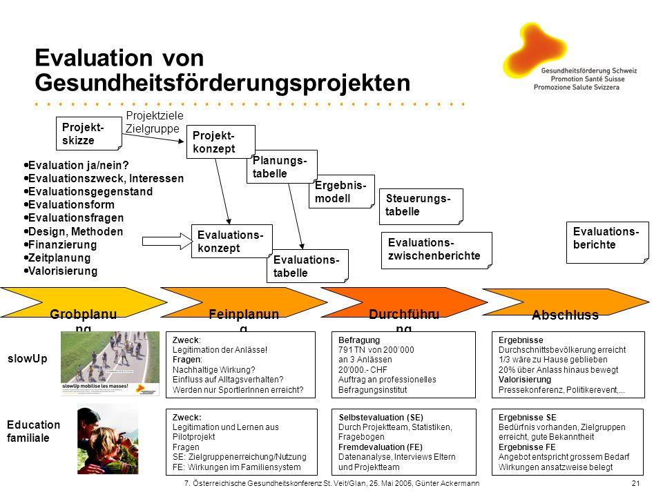 7. Österreichische Gesundheitskonferenz St. Veit/Glan, 25. Mai 2005, Günter Ackermann21 Evaluation von Gesundheitsförderungsprojekten Ergebnis- modell
