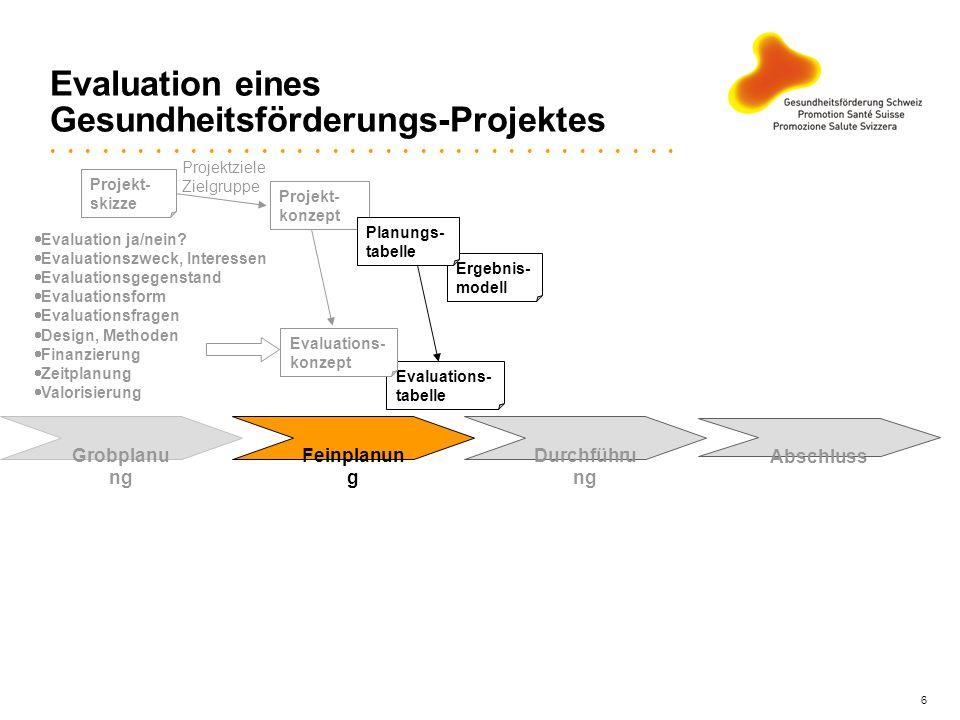 6 Projekt- konzept Evaluation eines Gesundheitsförderungs-Projektes Ergebnis- modell Grobplanu ng Feinplanun g Durchführu ng Abschluss Planungs- tabel