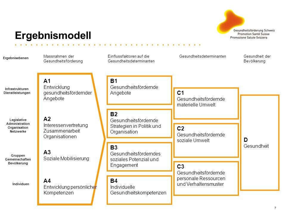 7 Ergebnismodell D Gesundheit Massnahmen der Gesundheitsförderung Einflussfaktoren auf die Gesundheitsdeterminanten Gesundheitsdeterminanten Individue