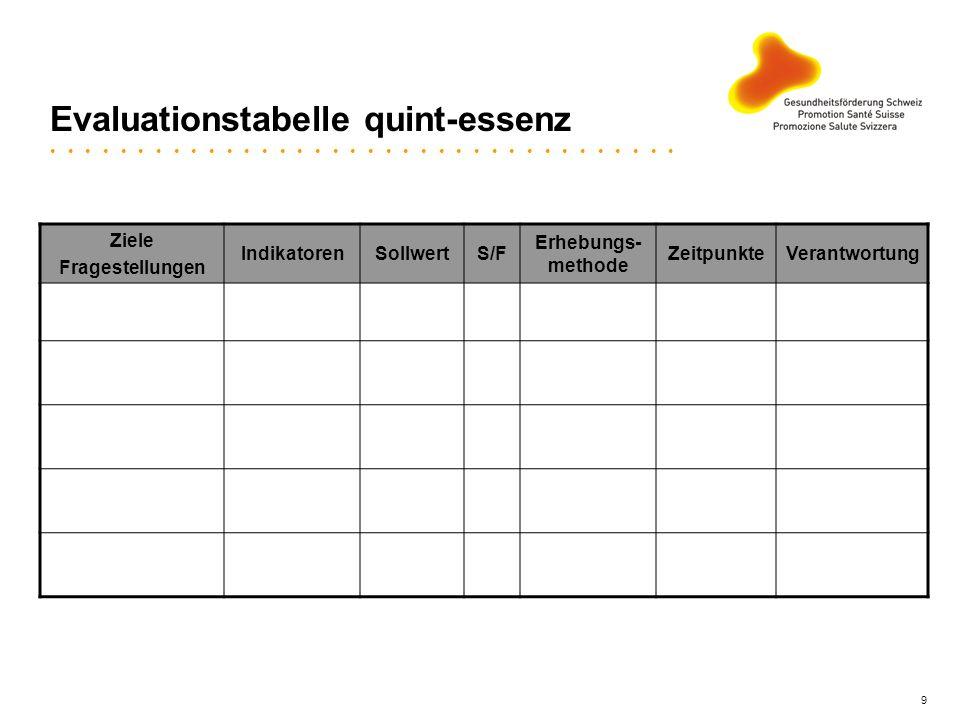 9 Evaluationstabelle quint-essenz Ziele Fragestellungen IndikatorenSollwertS/F Erhebungs- methode ZeitpunkteVerantwortung