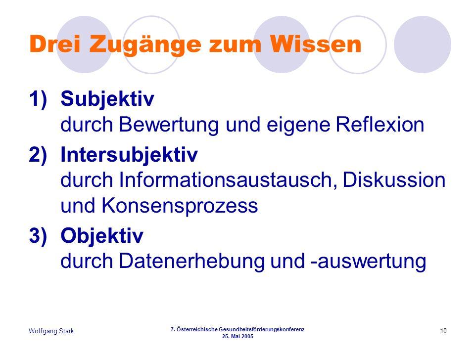Wolfgang Stark 7. Österreichische Gesundheitsförderungskonferenz 25. Mai 2005 10 Drei Zugänge zum Wissen 1)Subjektiv durch Bewertung und eigene Reflex