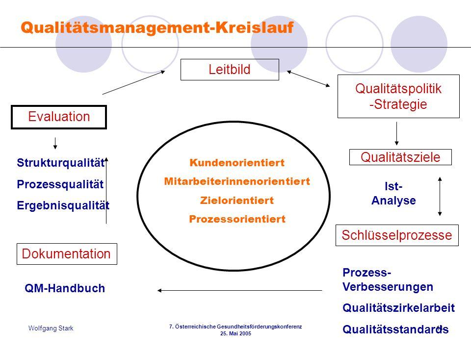 Wolfgang Stark 7. Österreichische Gesundheitsförderungskonferenz 25. Mai 2005 14 Qualitätsmanagement-Kreislauf Qualitätsziele Leitbild Evaluation Schl