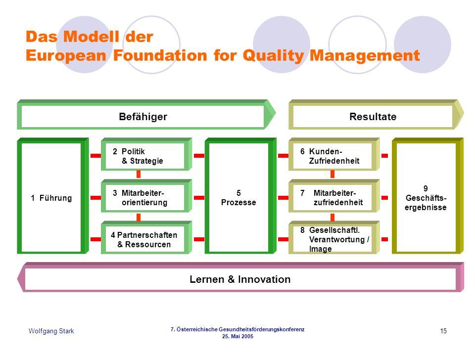 Wolfgang Stark 7. Österreichische Gesundheitsförderungskonferenz 25. Mai 2005 15 Lernen & Innovation 5 Prozesse 1 Führung 9 Geschäfts- ergebnisse 2 Po