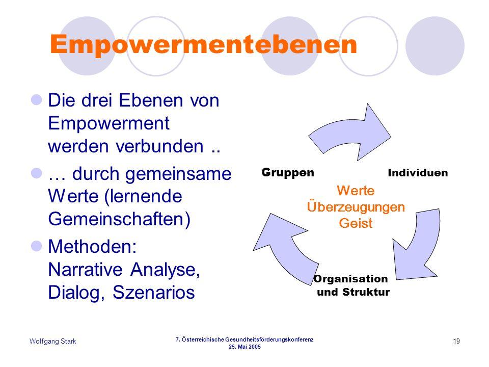 Wolfgang Stark 7. Österreichische Gesundheitsförderungskonferenz 25. Mai 2005 19 Empowermentebenen Die drei Ebenen von Empowerment werden verbunden..