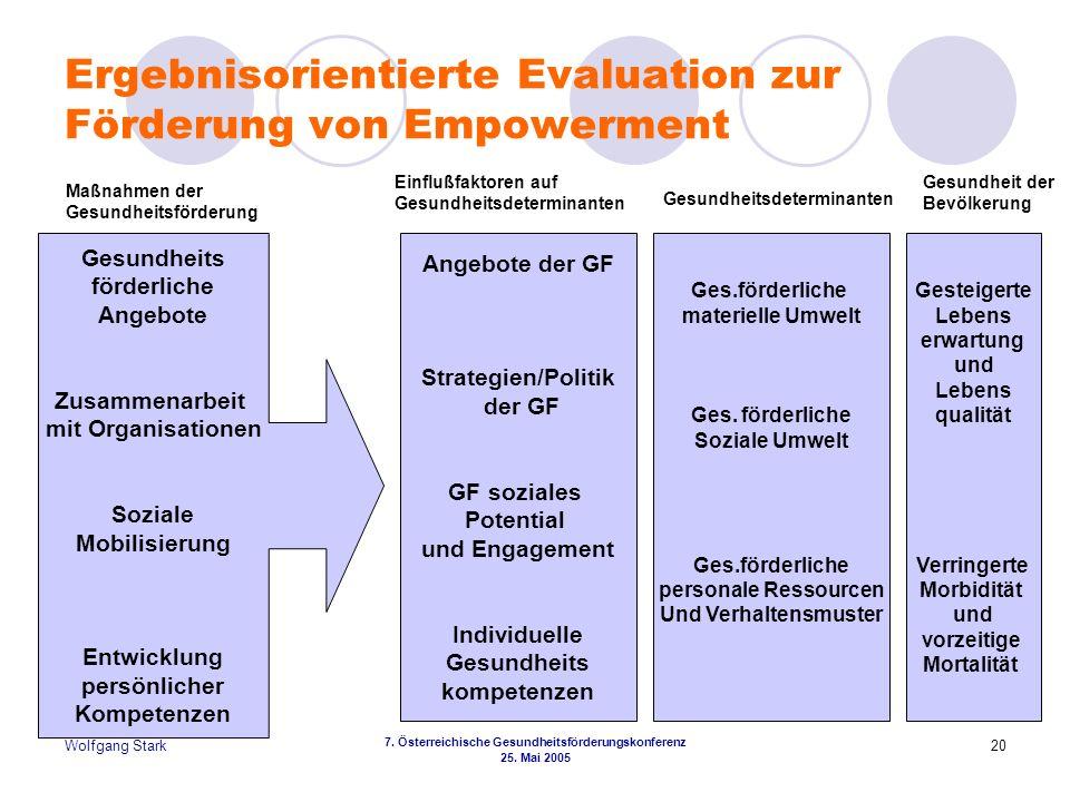 Wolfgang Stark 7. Österreichische Gesundheitsförderungskonferenz 25. Mai 2005 20 Ergebnisorientierte Evaluation zur Förderung von Empowerment Gesundhe