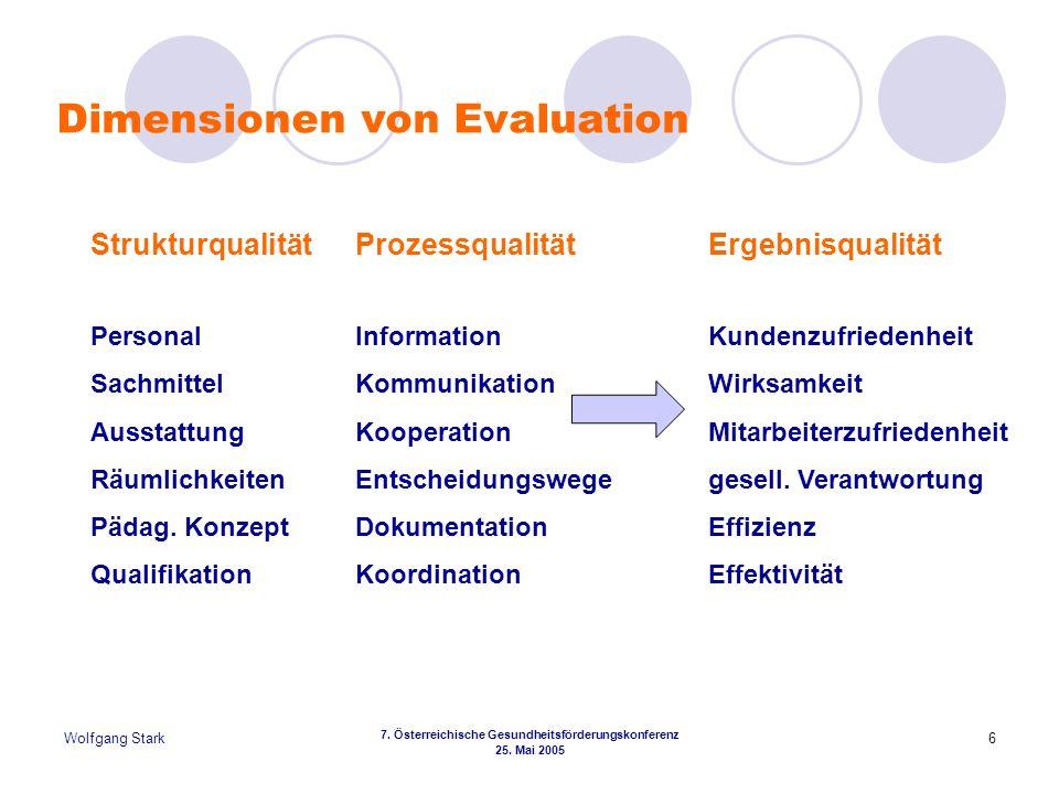 Wolfgang Stark 7. Österreichische Gesundheitsförderungskonferenz 25. Mai 2005 6 Dimensionen von Evaluation StrukturqualitätProzessqualitätErgebnisqual
