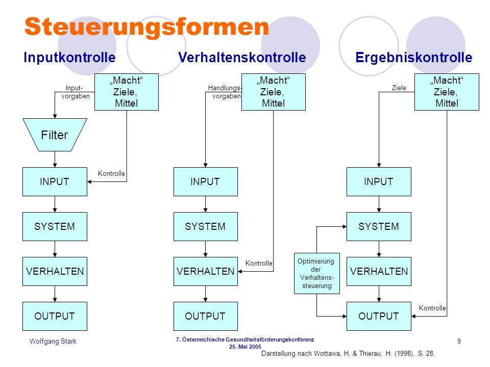 Wolfgang Stark 7. Österreichische Gesundheitsförderungskonferenz 25. Mai 2005 9 Steuerungsformen Filter Macht Ziele, Mittel INPUT SYSTEM VERHALTEN OUT