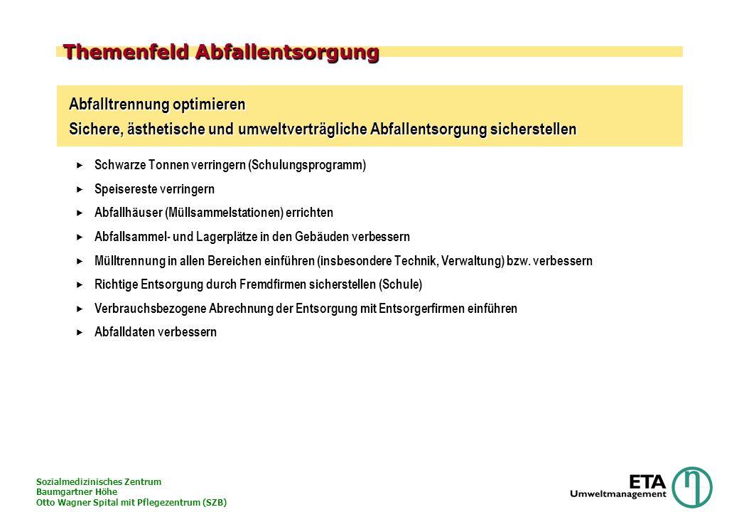 Sozialmedizinisches Zentrum Baumgartner Höhe Otto Wagner Spital mit Pflegezentrum (SZB) Themenfeld Abfallentsorgung Abfalltrennung optimieren Sichere,